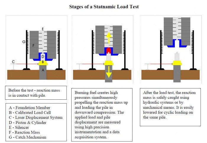 Stages of Statnamic Load Test