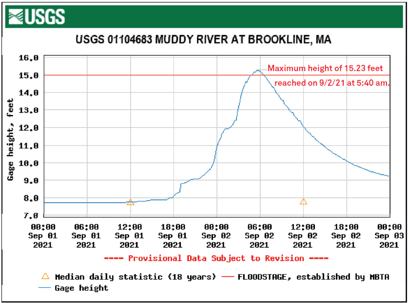 THE MUDDY RIVER FLOODS—AND RECOVERS QUICKLY!
